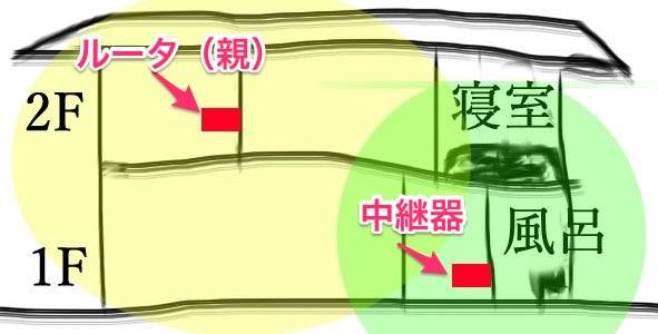 中継器の設置イメージ